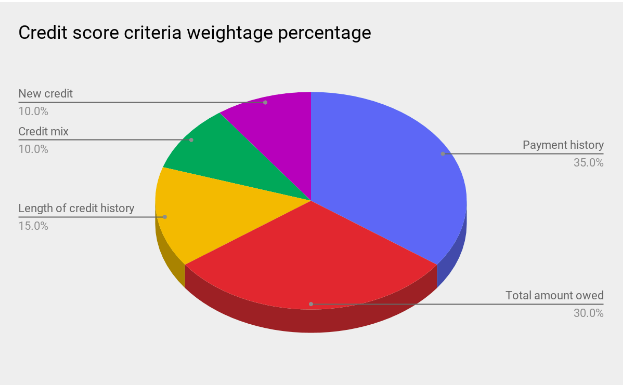 credit score criteria weightage percentage