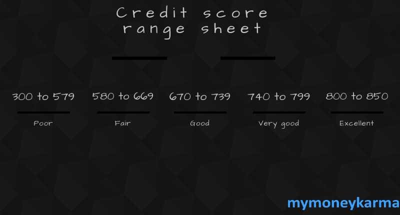 Credit Score Range Sheet